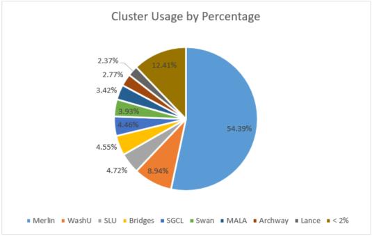 ClusterUse