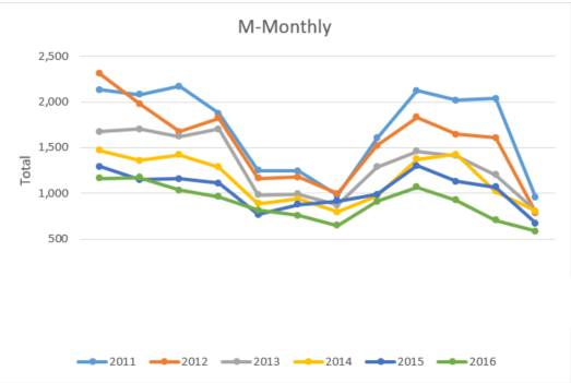 M-Monthly